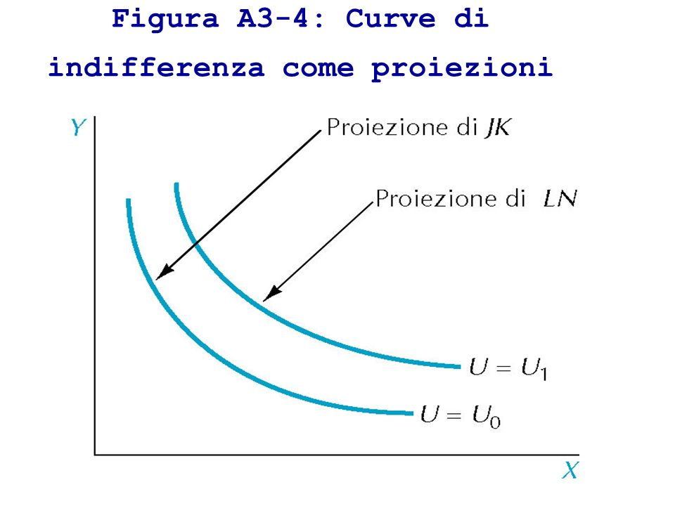Figura A3-4: Curve di indifferenza come proiezioni