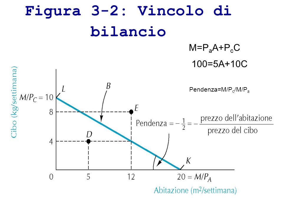 Figura 3-2: Vincolo di bilancio M=P a A+P c C 100=5A+10C Pendenza=M/P c /M/P a