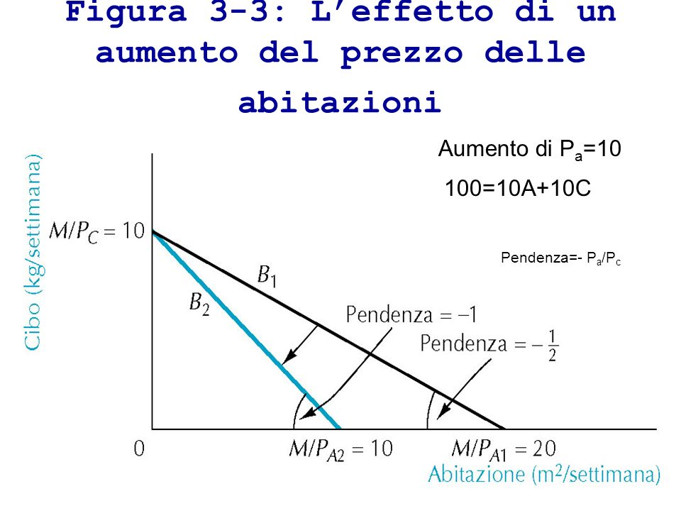 Le scelte del consumatore U2U2 P v = 2 P c = 1 M = 80 Retta di bilancio A Per il paniere A la retta di bilancio e al curva di indifferenza sono tangenti (stessa inclinazione): massima soddisfazione del consumatore.