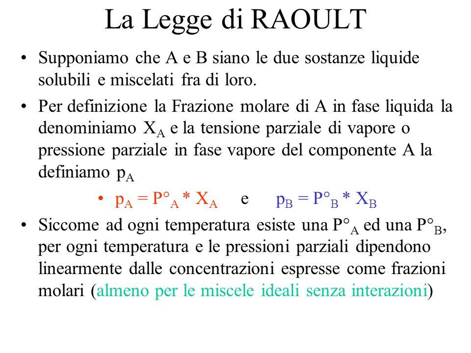 La Legge di RAOULT Supponiamo che A e B siano le due sostanze liquide solubili e miscelati fra di loro. Per definizione la Frazione molare di A in fas