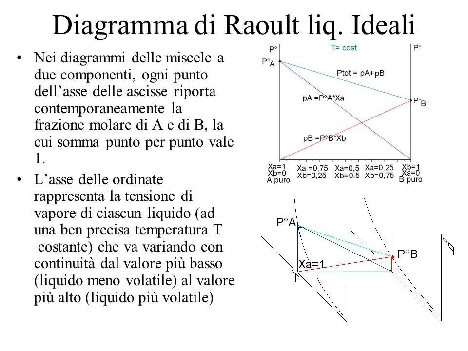 Diagramma di Raoult liq. Ideali Nei diagrammi delle miscele a due componenti, ogni punto dellasse delle ascisse riporta contemporaneamente la frazione