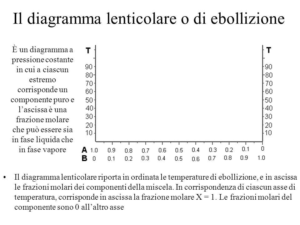 Il diagramma lenticolare o di ebollizione Il diagramma lenticolare riporta in ordinata le temperature di ebollizione, e in ascissa le frazioni molari