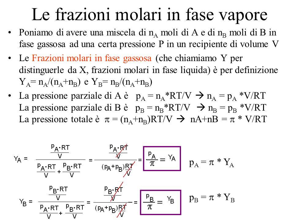Le frazioni molari in fase vapore Poniamo di avere una miscela di n A moli di A e di n B moli di B in fase gassosa ad una certa pressione P in un reci