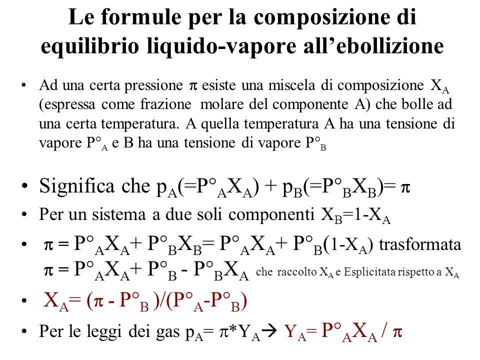 Le formule per la composizione di equilibrio liquido-vapore allebollizione Ad una certa pressione esiste una miscela di composizione X A (espressa com