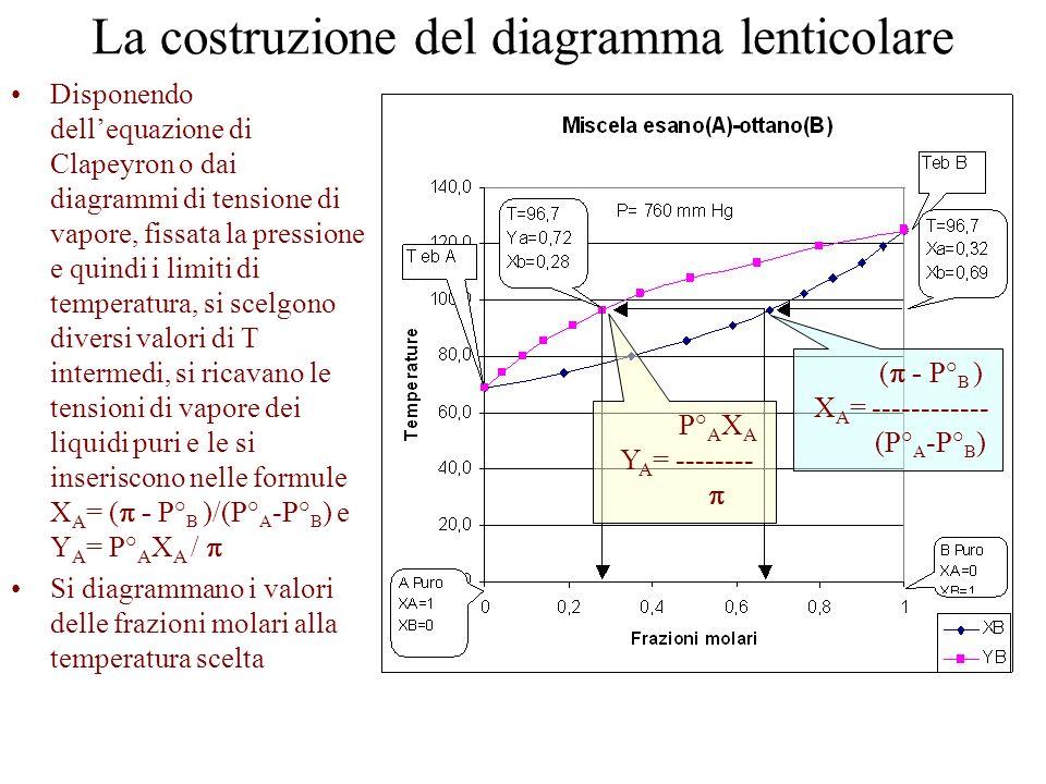 La costruzione del diagramma lenticolare Disponendo dellequazione di Clapeyron o dai diagrammi di tensione di vapore, fissata la pressione e quindi i