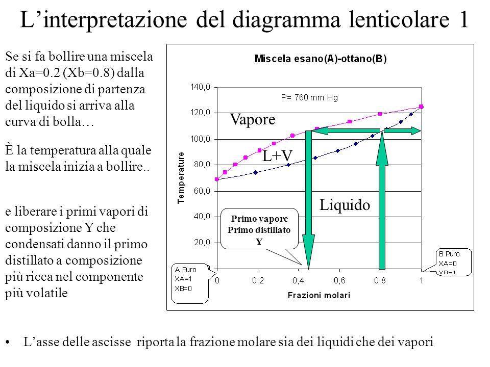 Linterpretazione del diagramma lenticolare 1 Lasse delle ascisse riporta la frazione molare sia dei liquidi che dei vapori Se si fa bollire una miscel