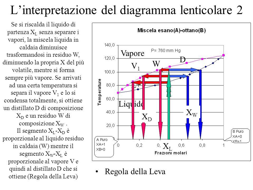 Linterpretazione del diagramma lenticolare 2 Regola della Leva Vapore Liquido L+V XLXL Se si riscalda il liquido di partenza X L senza separare i vapo