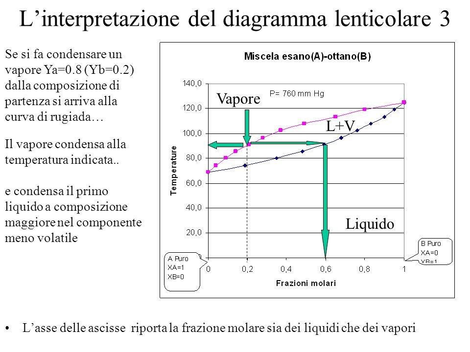 Linterpretazione del diagramma lenticolare 3 Lasse delle ascisse riporta la frazione molare sia dei liquidi che dei vapori Se si fa condensare un vapo