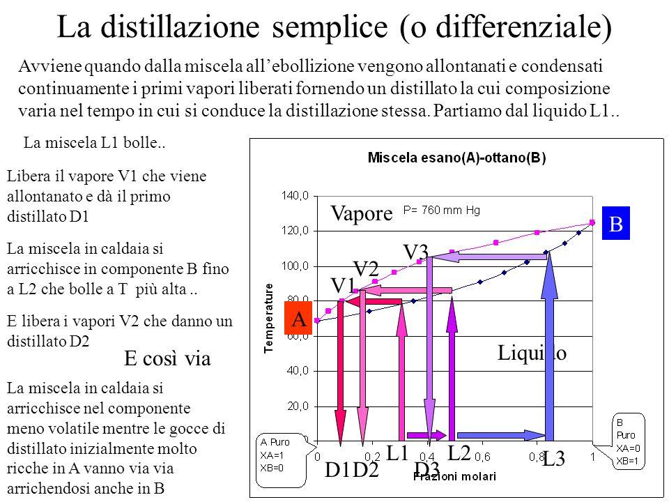 La distillazione semplice (o differenziale) Vapore Liquido Avviene quando dalla miscela allebollizione vengono allontanati e condensati continuamente