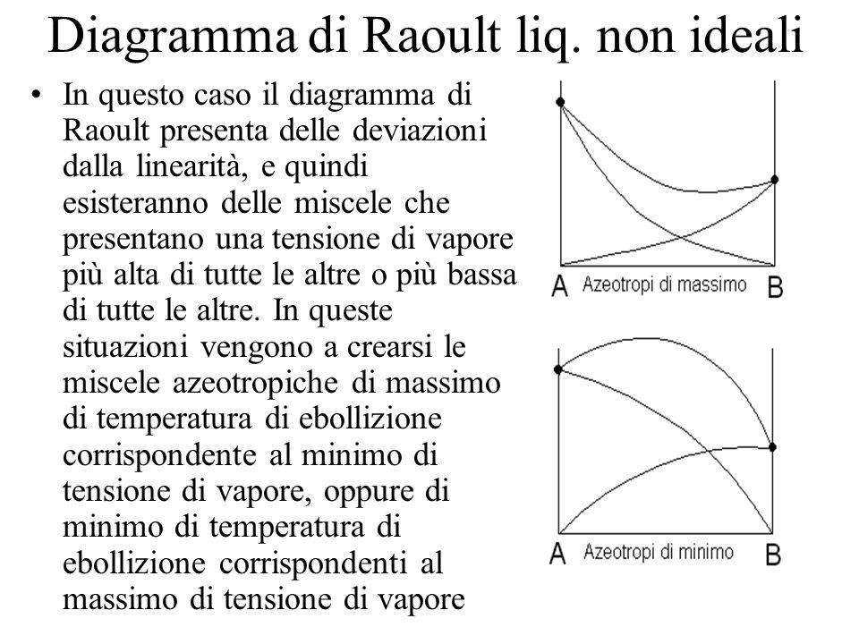 Diagramma di Raoult liq. non ideali In questo caso il diagramma di Raoult presenta delle deviazioni dalla linearità, e quindi esisteranno delle miscel