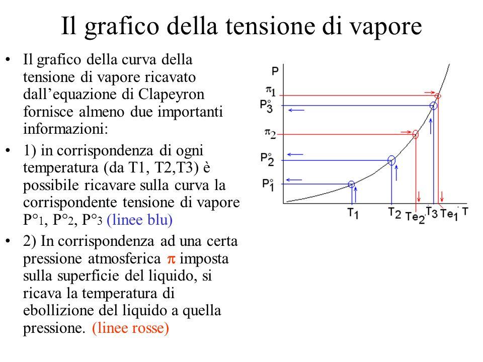 Le frazioni molari in fase vapore Poniamo di avere una miscela di n A moli di A e di n B moli di B in fase gassosa ad una certa pressione P in un recipiente di volume V Le Frazioni molari in fase gassosa (che chiamiamo Y per distinguerle da X, frazioni molari in fase liquida) è per definizione Y A = n A /(n A +n B ) e Y B = n B /(n A +n B ) La pressione parziale di A è p A = n A *RT/V n A = p A *V/RT La pressione parziale di B è p B = n B *RT/V n B = p B *V/RT La pressione totale è = (n A +n B )RT/V nA+nB = * V/RT p A = * Y A p B = * Y B