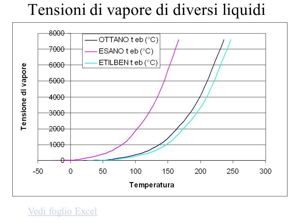 Le formule per la composizione di equilibrio liquido-vapore allebollizione Ad una certa pressione esiste una miscela di composizione X A (espressa come frazione molare del componente A) che bolle ad una certa temperatura.