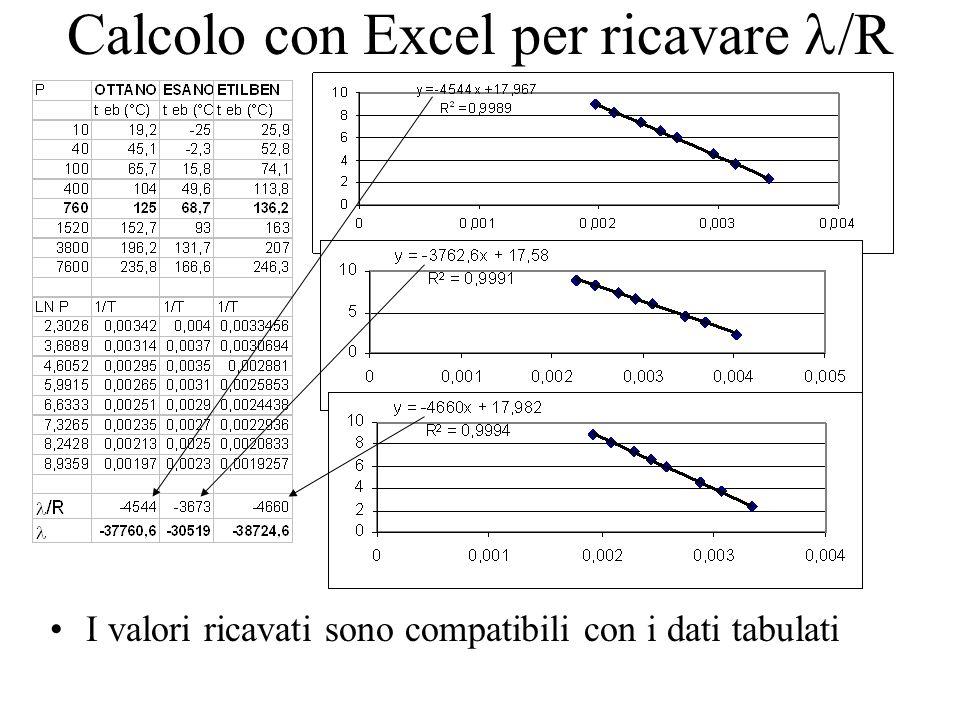 Calcolo con Excel per ricavare /R I valori ricavati sono compatibili con i dati tabulati