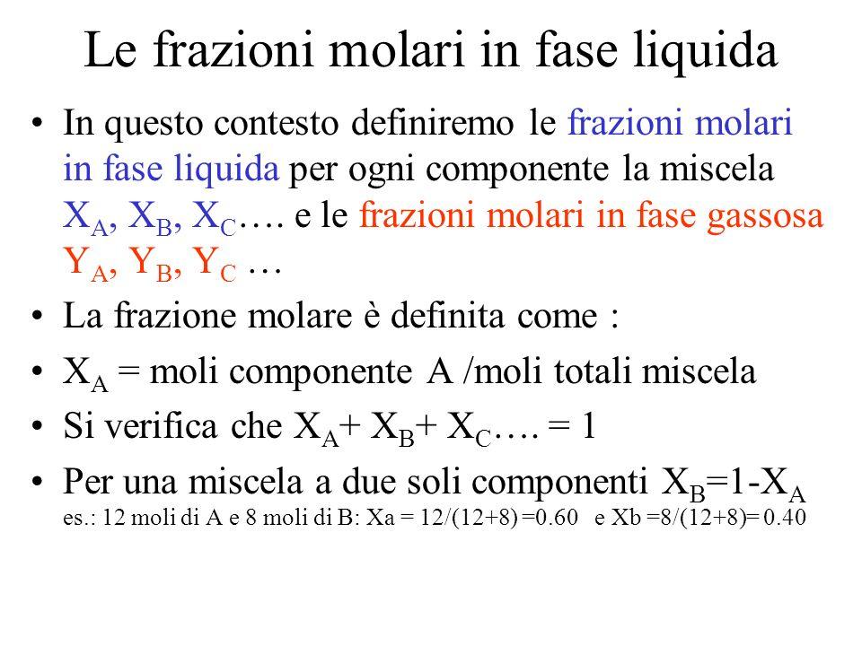 Le frazioni molari in fase liquida In questo contesto definiremo le frazioni molari in fase liquida per ogni componente la miscela X A, X B, X C …. e