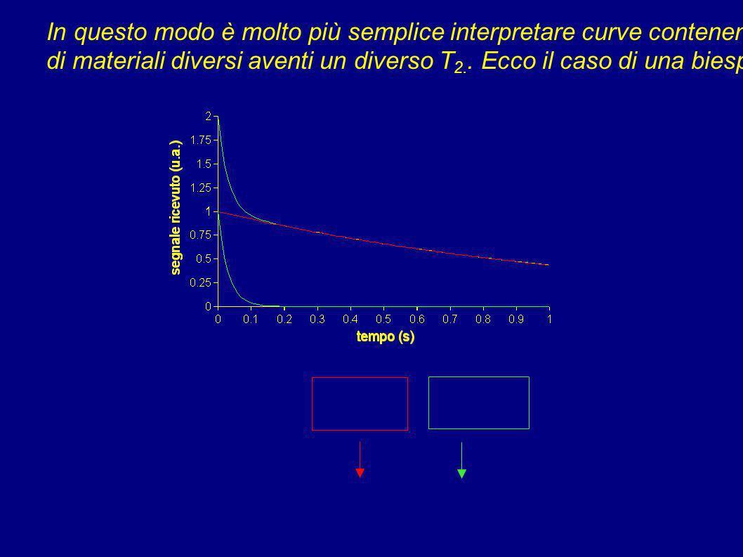 Negli spettrometri a basso campo tutti i nuclei hanno la medesima frequenza di risonanza, dunque è conveniente sincronizzare la fase del ricevitore co