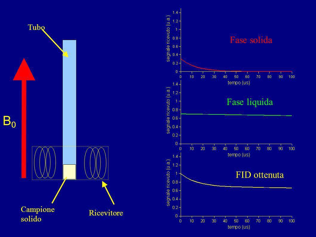 C'è un modo più rapido? Si, usando il segnale del campione solido in modo adeguato.