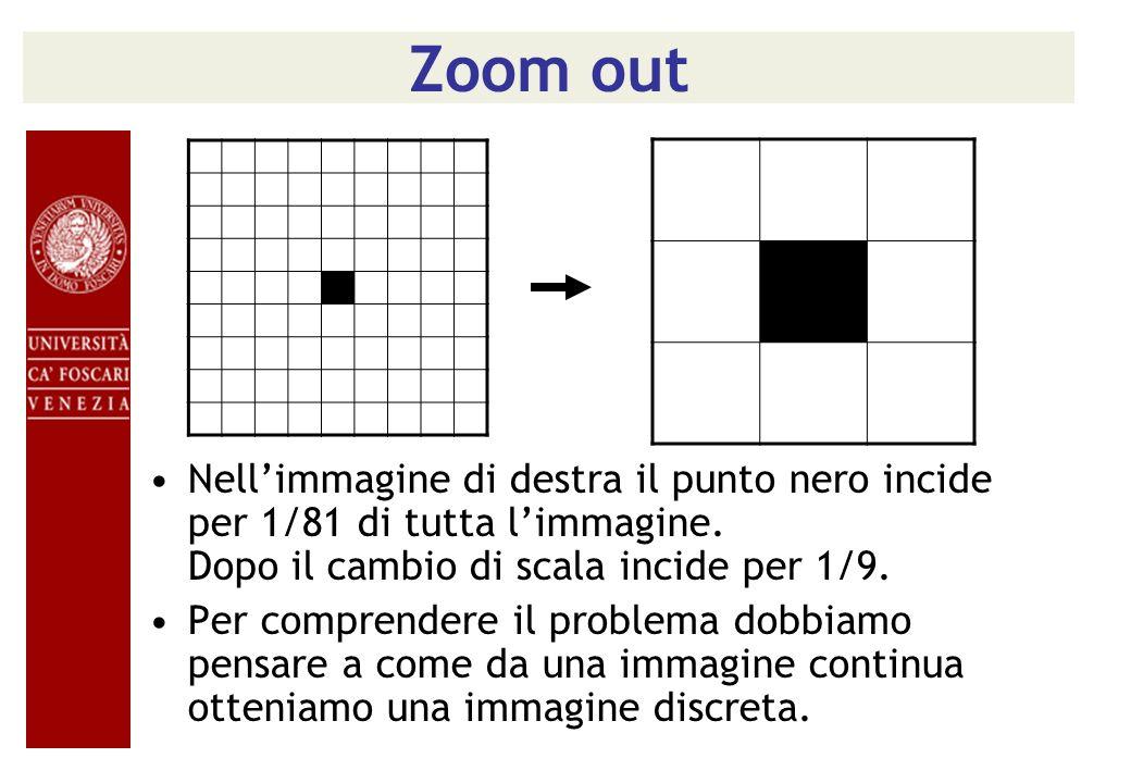 Zoom out Nellimmagine di destra il punto nero incide per 1/81 di tutta limmagine. Dopo il cambio di scala incide per 1/9. Per comprendere il problema