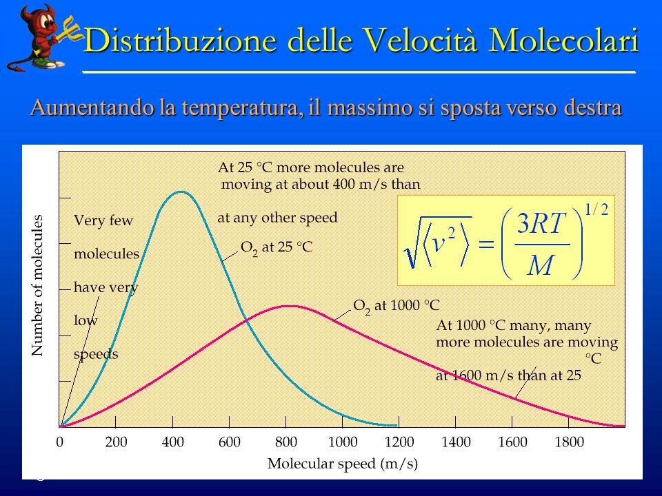 © Dario Bressanini 33 Aumentando la temperatura, il massimo si sposta verso destra Distribuzione delle Velocità Molecolari