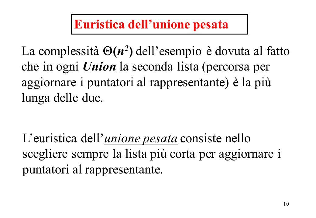 10 Euristica dellunione pesata La complessità (n 2 ) dellesempio è dovuta al fatto che in ogni Union la seconda lista (percorsa per aggiornare i punta