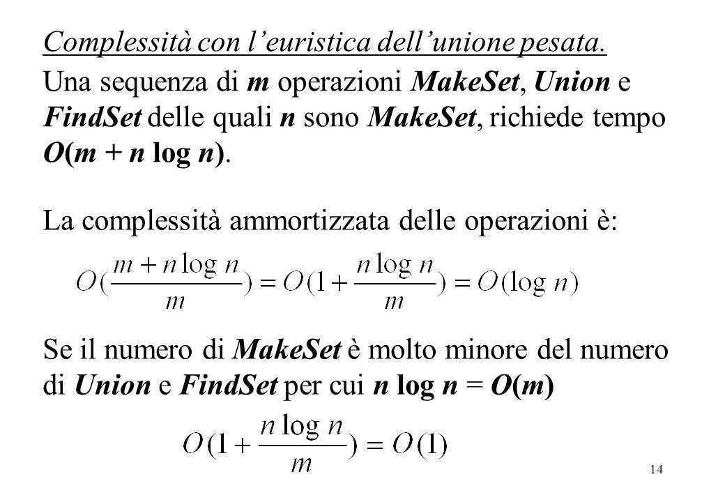 14 Complessità con leuristica dellunione pesata. Una sequenza di m operazioni MakeSet, Union e FindSet delle quali n sono MakeSet, richiede tempo O(m