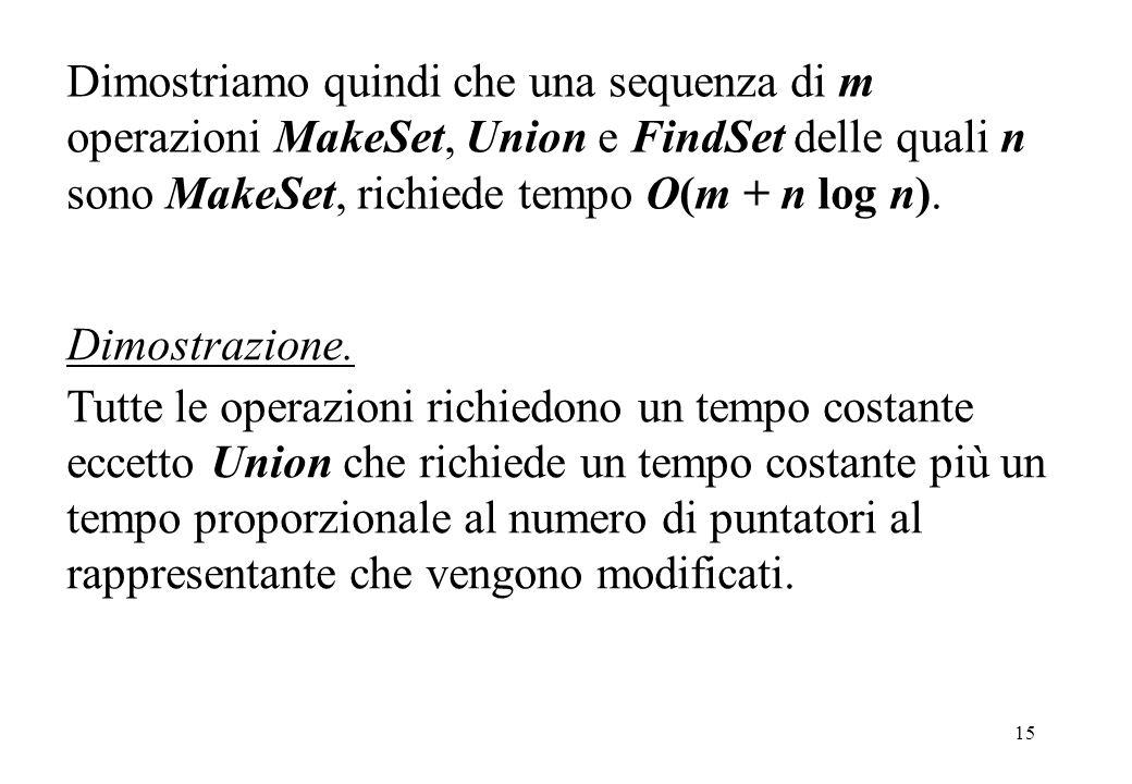 15 Dimostriamo quindi che una sequenza di m operazioni MakeSet, Union e FindSet delle quali n sono MakeSet, richiede tempo O(m + n log n). Dimostrazio