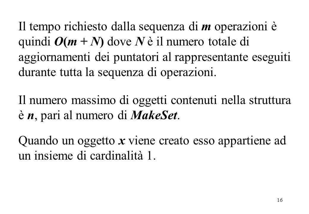 16 Il tempo richiesto dalla sequenza di m operazioni è quindi O(m + N) dove N è il numero totale di aggiornamenti dei puntatori al rappresentante eseg