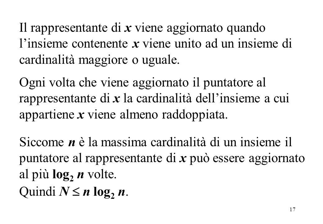17 Il rappresentante di x viene aggiornato quando linsieme contenente x viene unito ad un insieme di cardinalità maggiore o uguale. Ogni volta che vie