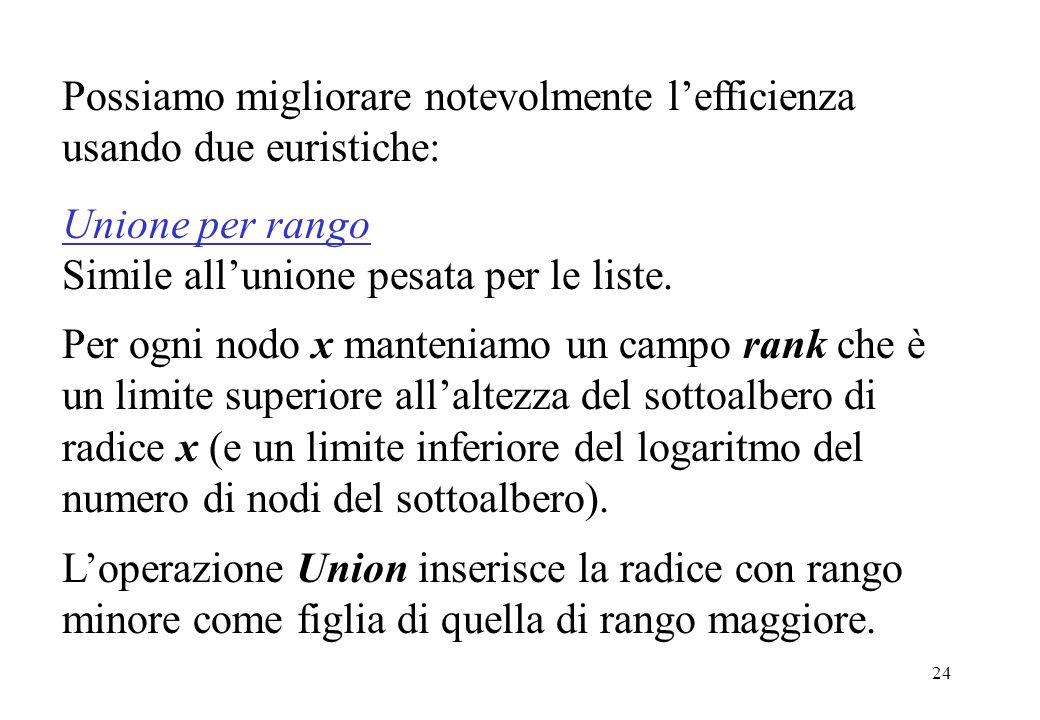24 Possiamo migliorare notevolmente lefficienza usando due euristiche: Unione per rango Simile allunione pesata per le liste. Per ogni nodo x mantenia