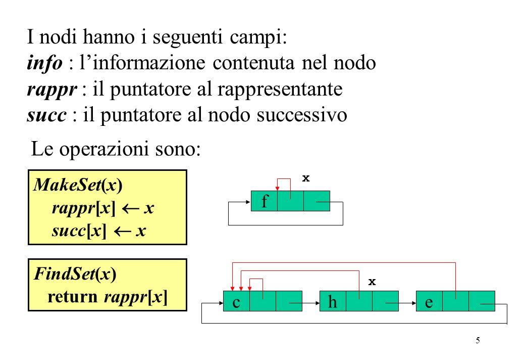 5 I nodi hanno i seguenti campi: info : linformazione contenuta nel nodo rappr : il puntatore al rappresentante succ : il puntatore al nodo successivo