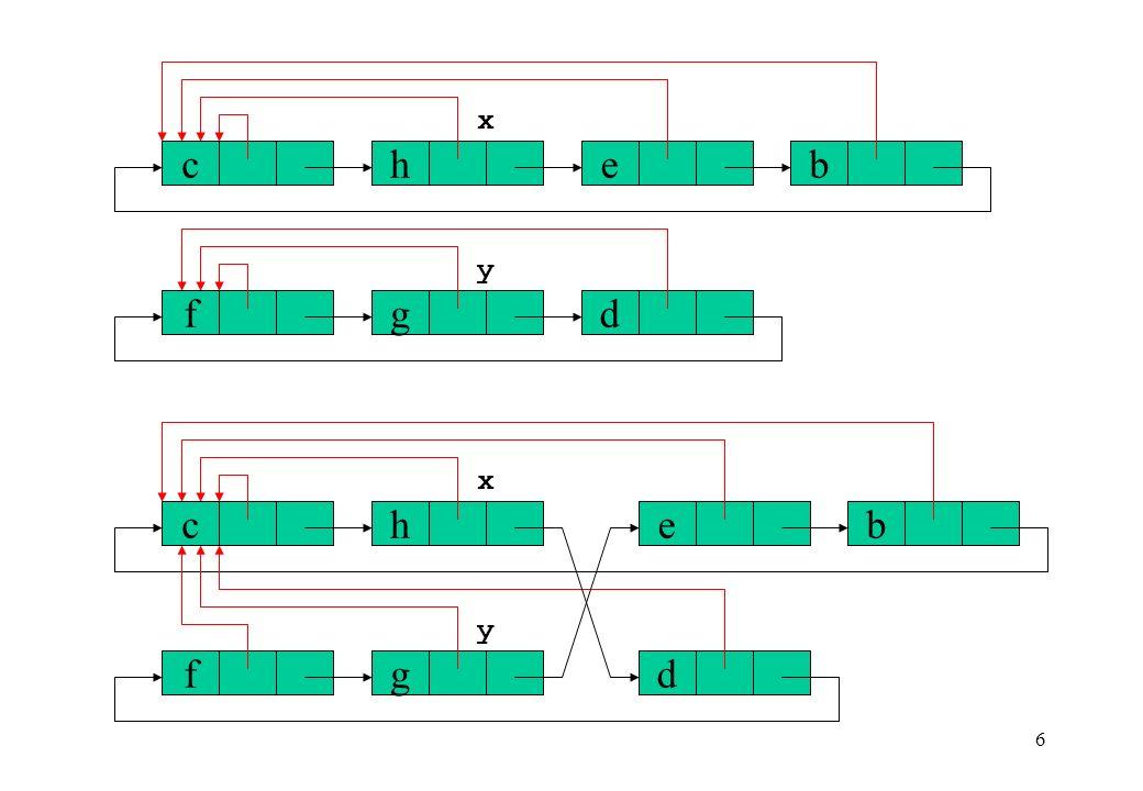 27 b eh c g d f x b e hc g d f x FindSet(x) if p[x] x then p[x] FindSet(p[x]) return p[x]