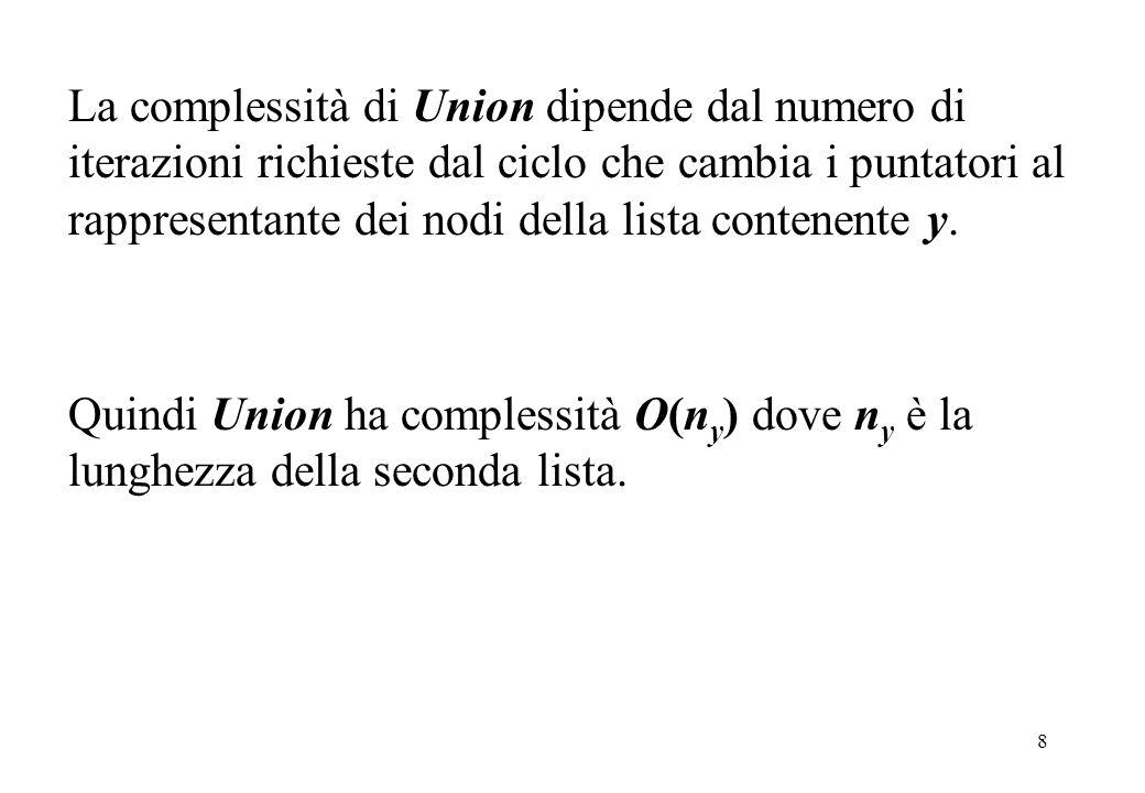 8 La complessità di Union dipende dal numero di iterazioni richieste dal ciclo che cambia i puntatori al rappresentante dei nodi della lista contenent