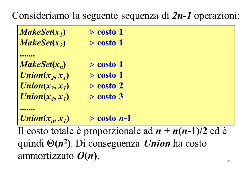 9 Consideriamo la seguente sequenza di 2n-1 operazioni: MakeSet(x 1 ) costo 1 MakeSet(x 2 ) costo 1....... MakeSet(x n ) costo 1 Union(x 2, x 1 ) cost