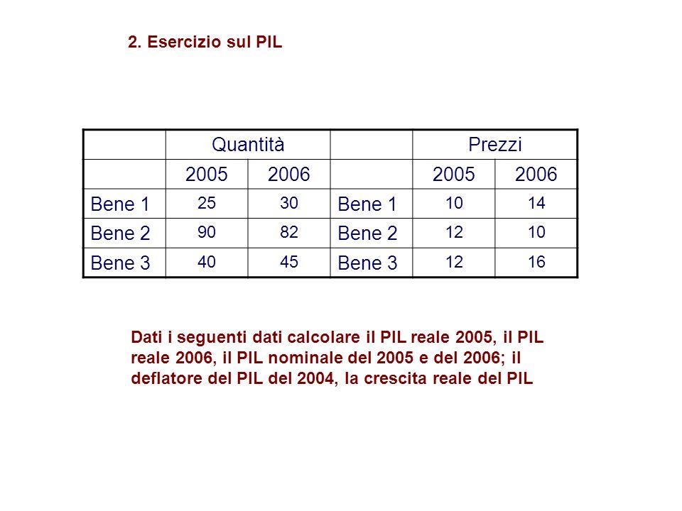 Quantità Prezzi 2005200620052006 Bene 1 2530 Bene 1 1014 Bene 2 9082 Bene 2 1210 Bene 3 4045 Bene 3 1216 Dati i seguenti dati calcolare il PIL reale 2005, il PIL reale 2006, il PIL nominale del 2005 e del 2006; il deflatore del PIL del 2004, la crescita reale del PIL 2.