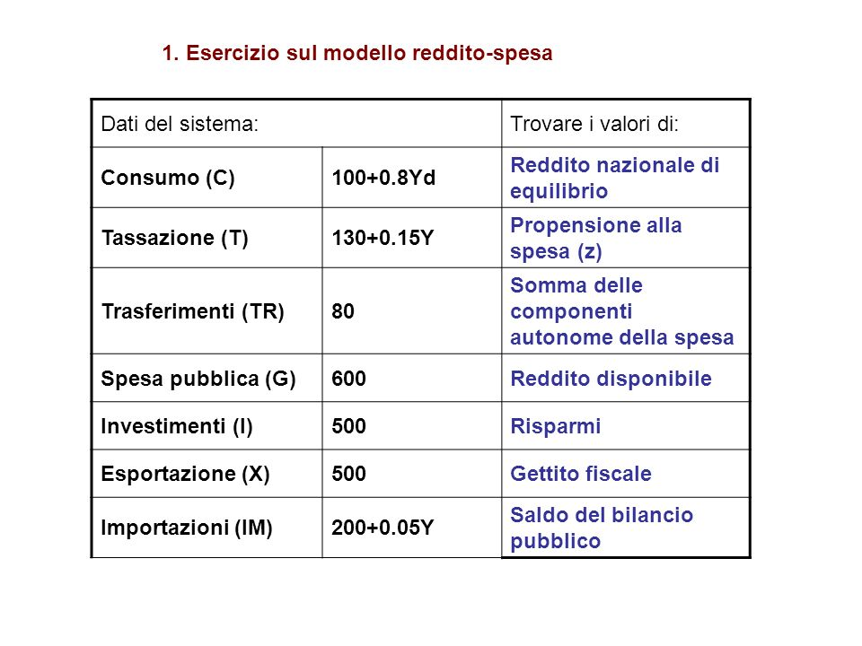 1. Esercizio sul modello reddito-spesa Dati del sistema:Trovare i valori di: Consumo (C)100+0.8Yd Reddito nazionale di equilibrio Tassazione (T)130+0.