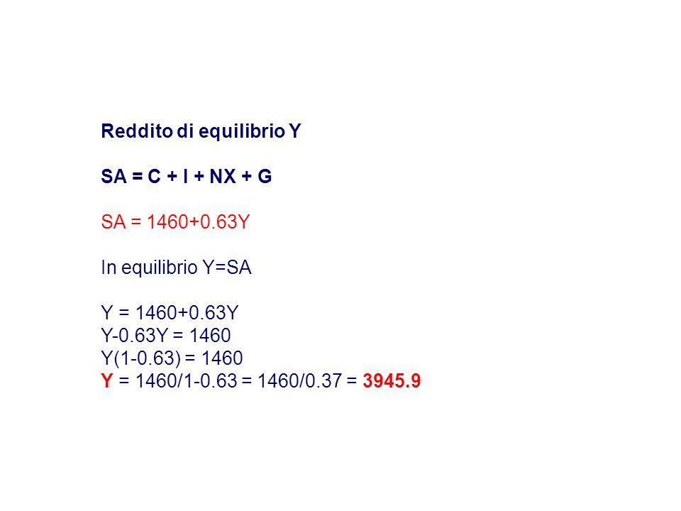 Reddito di equilibrio Y SA = C + I + NX + G SA = 1460+0.63Y In equilibrio Y=SA Y = 1460+0.63Y Y-0.63Y = 1460 Y(1-0.63) = 1460 Y = 1460/1-0.63 = 1460/0.37 = 3945.9