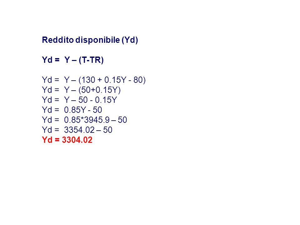 Reddito disponibile (Yd) Yd = Y – (T-TR) Yd = Y – (130 + 0.15Y - 80) Yd = Y – (50+0.15Y) Yd = Y – 50 - 0.15Y Yd = 0.85Y - 50 Yd = 0.85*3945.9 – 50 Yd = 3354.02 – 50 Yd = 3304.02