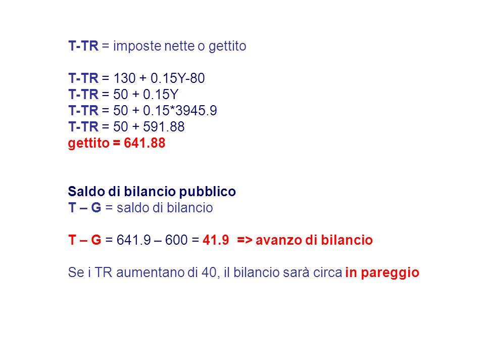 Saldo di bilancio pubblico T – G = saldo di bilancio T – G = 641.9 – 600 = 41.9 => avanzo di bilancio Se i TR aumentano di 40, il bilancio sarà circa in pareggio T-TR = imposte nette o gettito T-TR = 130 + 0.15Y-80 T-TR = 50 + 0.15Y T-TR = 50 + 0.15*3945.9 T-TR = 50 + 591.88 gettito = 641.88