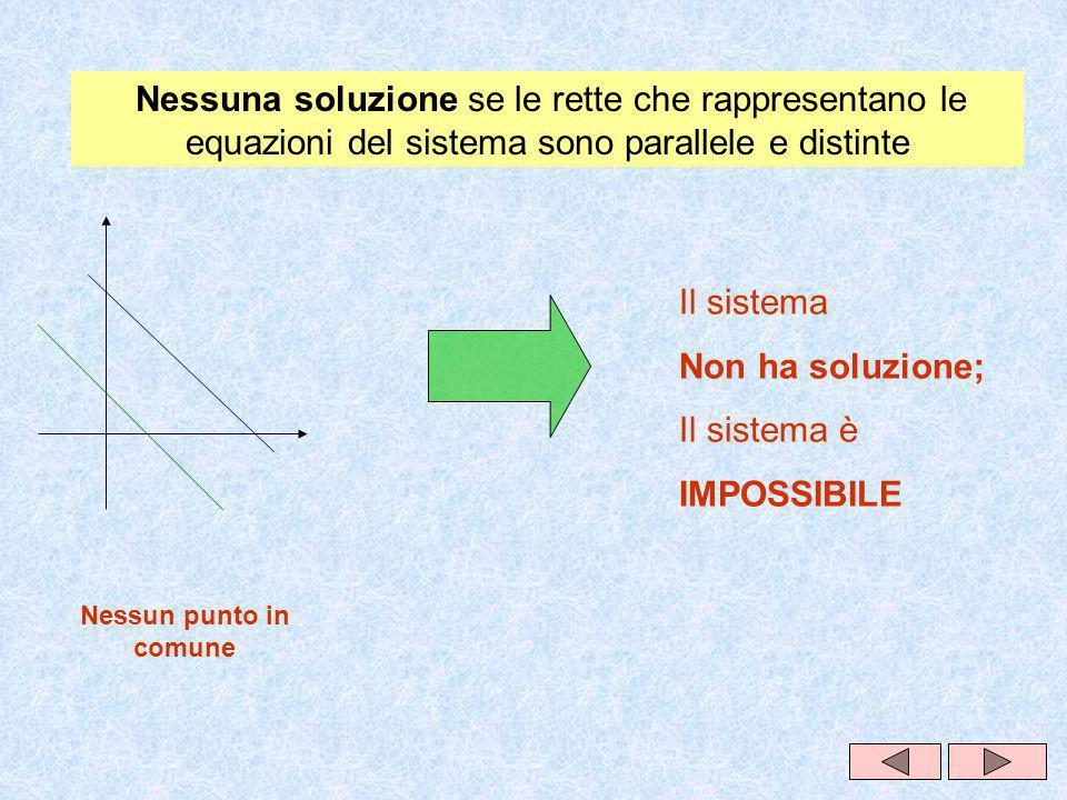 Nessuna soluzione se le rette che rappresentano le equazioni del sistema sono parallele e distinte Nessun punto in comune Il sistema Non ha soluzione; Il sistema è IMPOSSIBILE