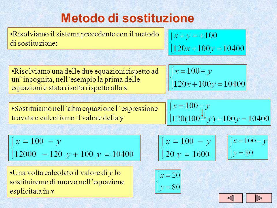 Metodo di sostituzione Sostituiamo nellaltra equazione l espressione trovata e calcoliamo il valore della y Una volta calcolato il valore di y lo sostituiremo di nuovo nellequazione esplicitata in x Risolviamo il sistema precedente con il metodo di sostituzione: Risolviamo una delle due equazioni rispetto ad un incognita, nellesempio la prima delle equazioni è stata risolta rispetto alla x