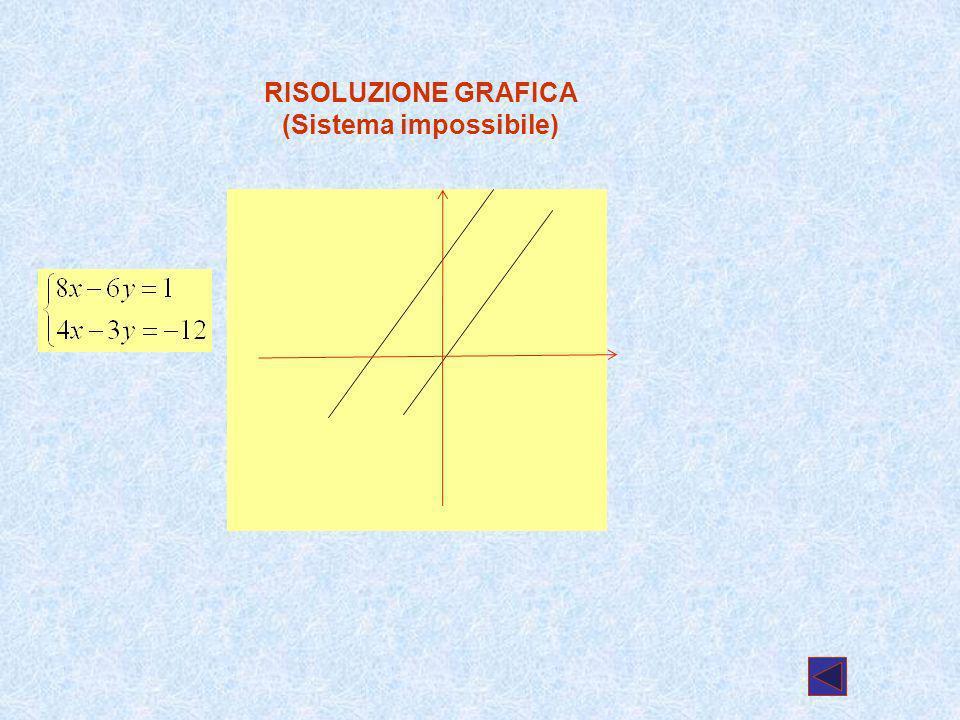 RISOLUZIONE GRAFICA (Sistema impossibile)