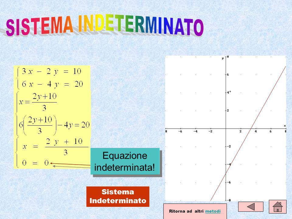 Sistema Indeterminato Equazione indeterminata! Ritorna ad altri metodi