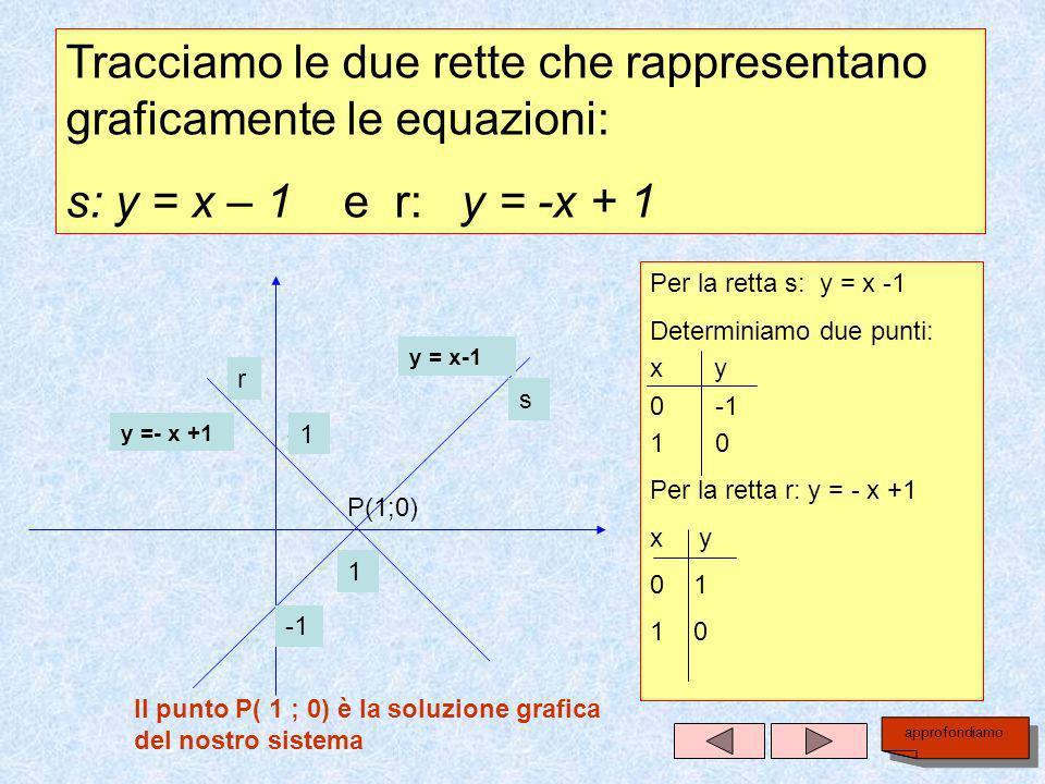 Tracciamo le due rette che rappresentano graficamente le equazioni: s: y = x – 1 e r: y = -x + 1 Per la retta s: y = x -1 Determiniamo due punti: x y 0 -1 1 0 Per la retta r: y = - x +1 x y 0 1 1 0 Il punto P( 1 ; 0) è la soluzione grafica del nostro sistema y = x-1 y =- x +1 P(1;0) 1 1 1 1 r s approfondiamo