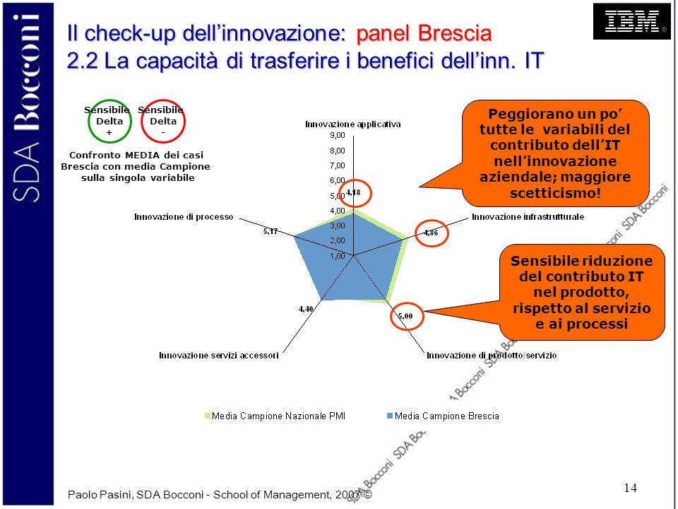 Paolo Pasini, SDA Bocconi - School of Management, 2007 © 14 Il check-up dellinnovazione: panel Brescia 2.2 La capacità di trasferire i benefici dellin