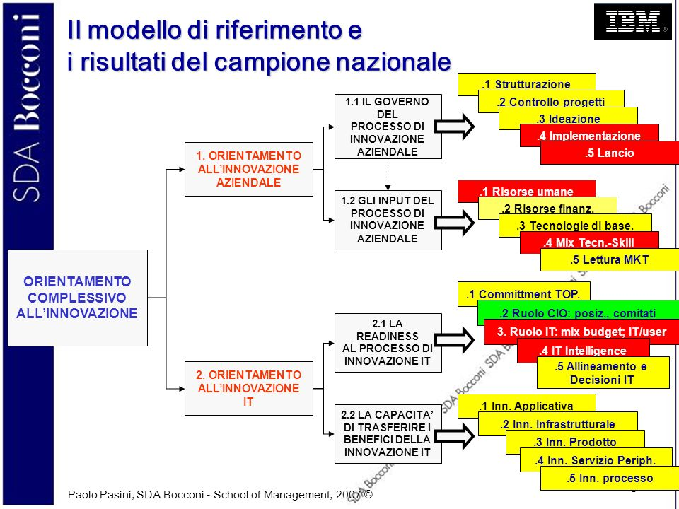 Paolo Pasini, SDA Bocconi - School of Management, 2007 © 4 Il modello di riferimento e i risultati del panel Brescia ORIENTAMENTO COMPLESSIVO ALLINNOVAZIONE 1.