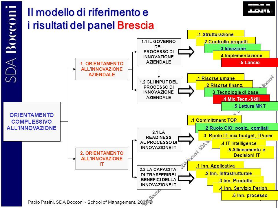 Paolo Pasini, SDA Bocconi - School of Management, 2007 © 4 Il modello di riferimento e i risultati del panel Brescia ORIENTAMENTO COMPLESSIVO ALLINNOV