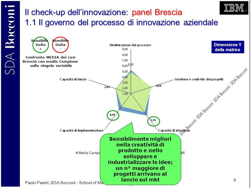 Paolo Pasini, SDA Bocconi - School of Management, 2007 © 9 Il check-up dellinnovazione: panel Brescia 1.1 Il governo del processo di innovazione azien