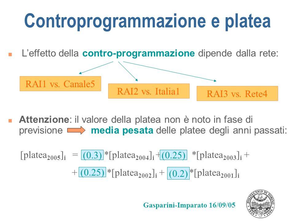 Controprogrammazione e platea Leffetto della contro-programmazione dipende dalla rete: RAI1 vs. Canale5 RAI2 vs. Italia1 RAI3 vs. Rete4 Attenzione: il
