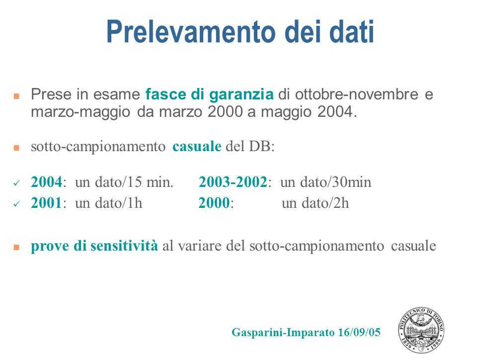 Prelevamento dei dati Prese in esame fasce di garanzia di ottobre-novembre e marzo-maggio da marzo 2000 a maggio 2004. sotto-campionamento casuale del