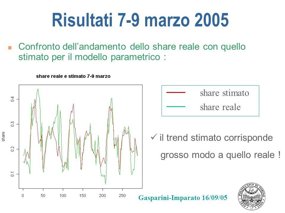 Risultati 7-9 marzo 2005 Confronto dellandamento dello share reale con quello stimato per il modello parametrico : share reale share stimato il trend