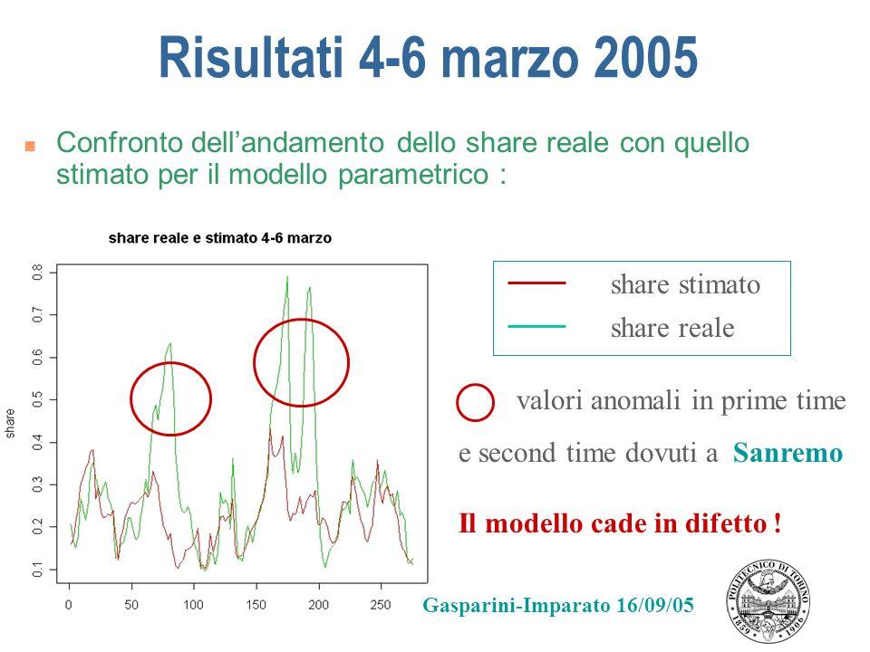 Risultati 4-6 marzo 2005 Confronto dellandamento dello share reale con quello stimato per il modello parametrico : share reale share stimato valori an
